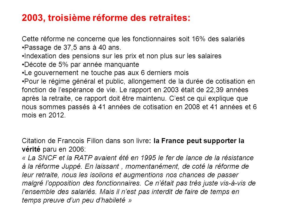 2003, troisième réforme des retraites: Cette réforme ne concerne que les fonctionnaires soit 16% des salariés Passage de 37,5 ans à 40 ans. Indexation