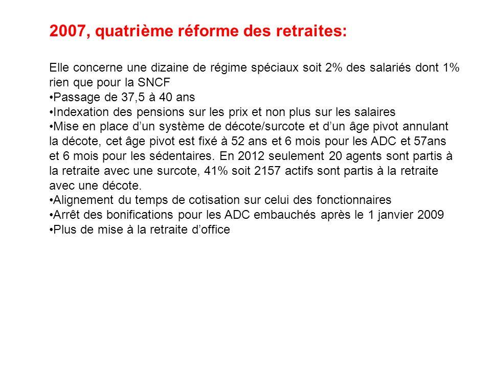 2007, quatrième réforme des retraites: Elle concerne une dizaine de régime spéciaux soit 2% des salariés dont 1% rien que pour la SNCF Passage de 37,5