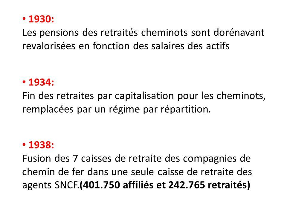 1930: Les pensions des retraités cheminots sont dorénavant revalorisées en fonction des salaires des actifs 1938: Fusion des 7 caisses de retraite des