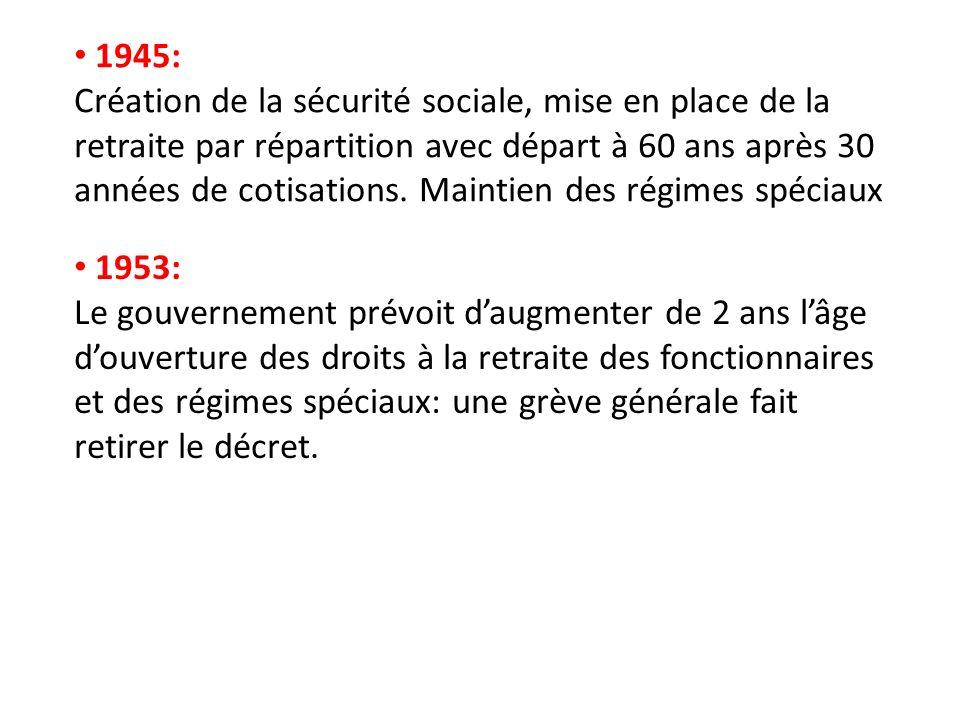 1953: Le gouvernement prévoit daugmenter de 2 ans lâge douverture des droits à la retraite des fonctionnaires et des régimes spéciaux: une grève génér
