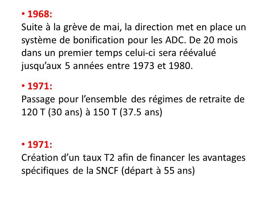 1982: Retraite a 60 ans pour 37.5 ans de cotisation 1997: La caisse de retraite de la SNCF devient autonome.
