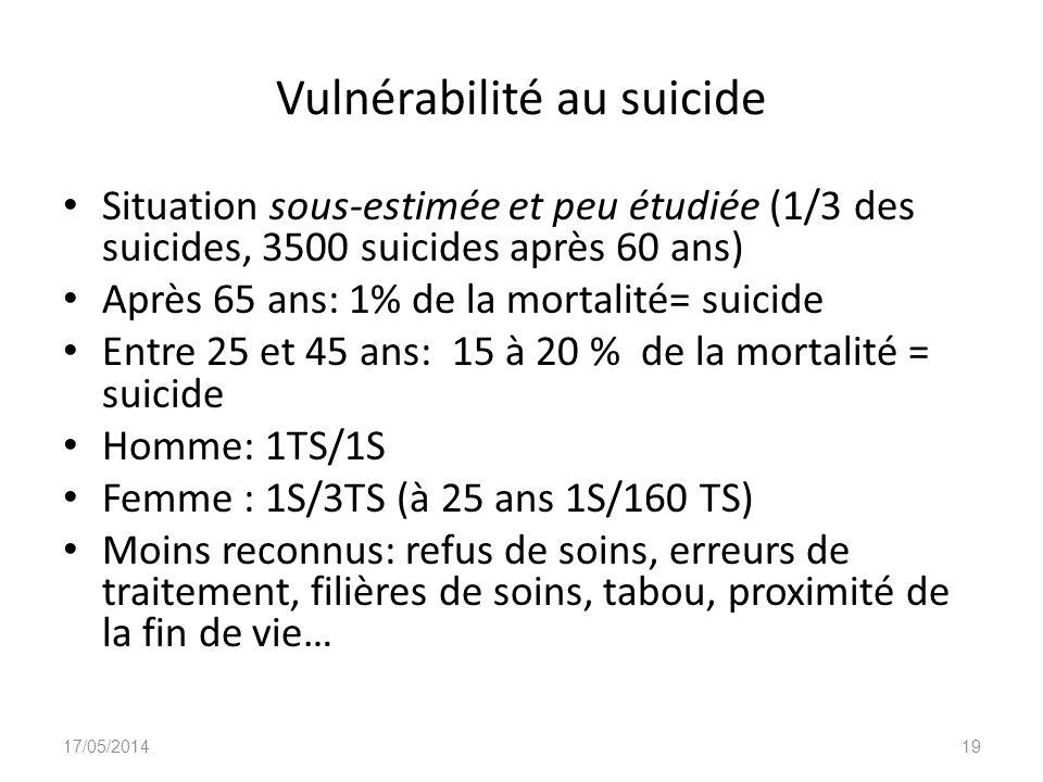Vulnérabilité au suicide Situation sous-estimée et peu étudiée (1/3 des suicides, 3500 suicides après 60 ans) Après 65 ans: 1% de la mortalité= suicid