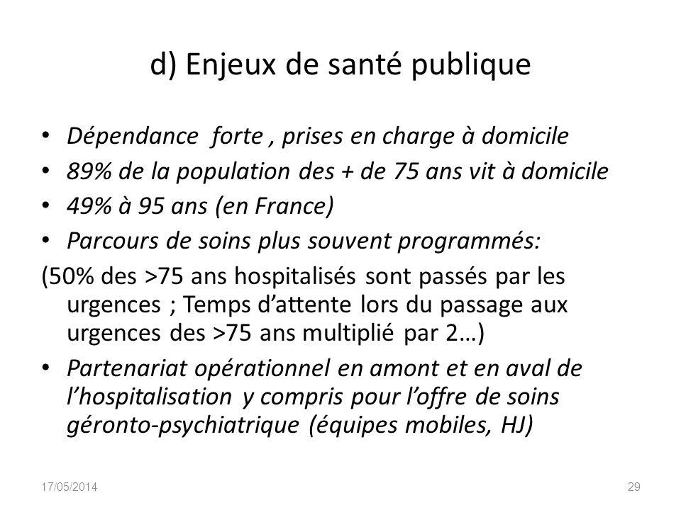d) Enjeux de santé publique Dépendance forte, prises en charge à domicile 89% de la population des + de 75 ans vit à domicile 49% à 95 ans (en France)