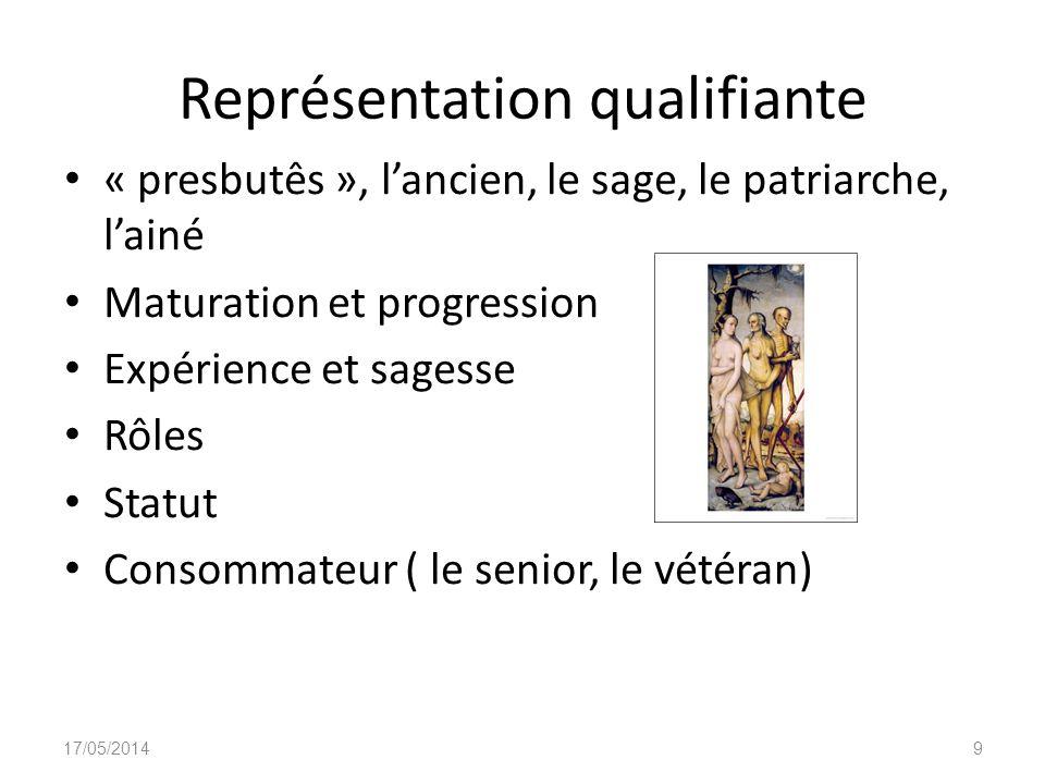 Représentation qualifiante « presbutês », lancien, le sage, le patriarche, lainé Maturation et progression Expérience et sagesse Rôles Statut Consomma