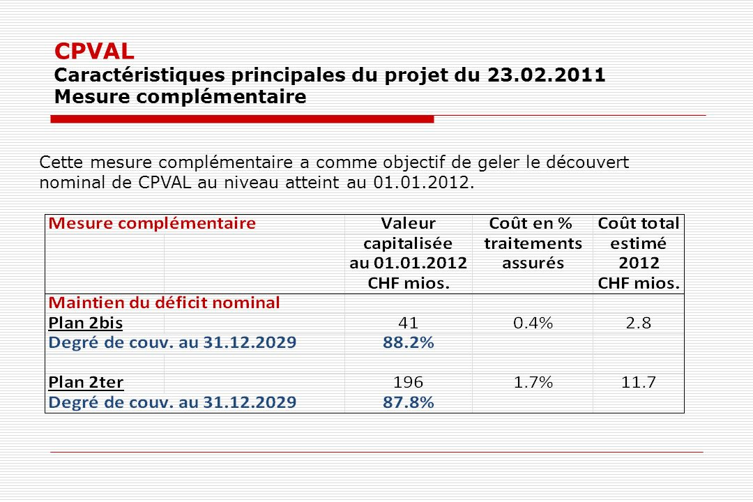CPVAL Caractéristiques principales du projet du 23.02.2011 Mesure complémentaire Cette mesure complémentaire a comme objectif de geler le découvert nominal de CPVAL au niveau atteint au 01.01.2012.