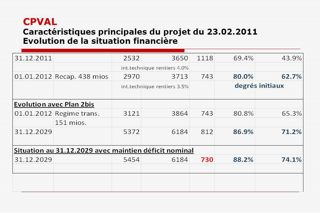CPVAL Caractéristiques principales du projet du 23.02.2011 Evolution de la situation financière