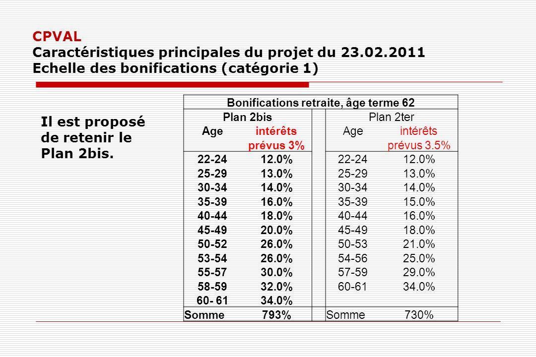 CPVAL Caractéristiques principales du projet du 23.02.2011 Echelle des bonifications (catégorie 1) Il est proposé de retenir le Plan 2bis.
