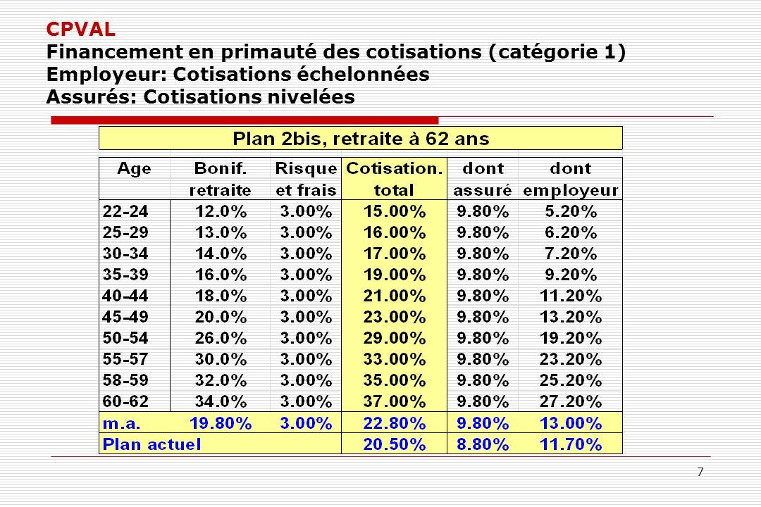 7 CPVAL Financement en primauté des cotisations (catégorie 1) Employeur: Cotisations échelonnées Assurés: Cotisations nivelées