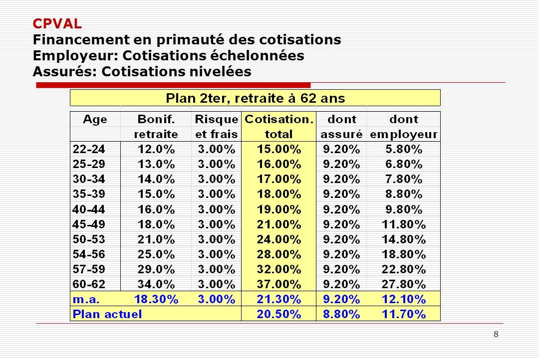 8 CPVAL Financement en primauté des cotisations Employeur: Cotisations échelonnées Assurés: Cotisations nivelées