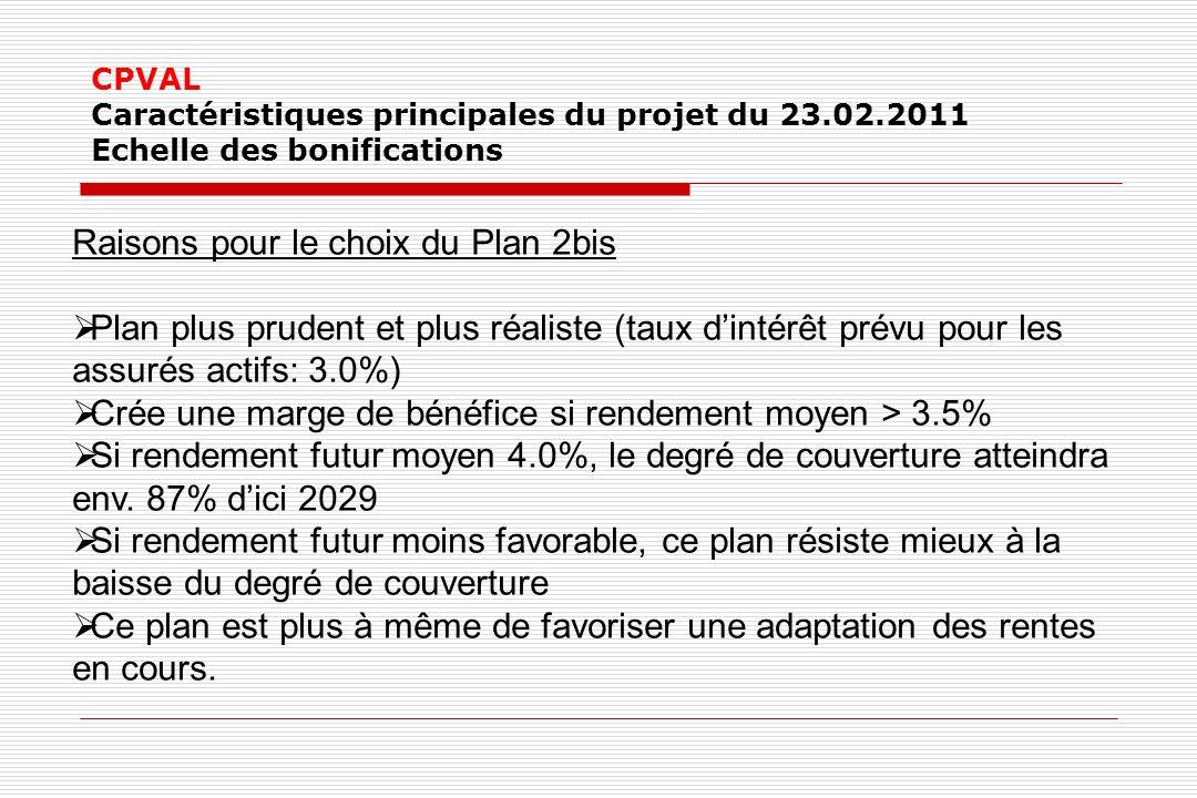CPVAL Caractéristiques principales du projet du 23.02.2011 Echelle des bonifications Raisons pour le choix du Plan 2bis Plan plus prudent et plus réaliste (taux dintérêt prévu pour les assurés actifs: 3.0%) Crée une marge de bénéfice si rendement moyen > 3.5% Si rendement futur moyen 4.0%, le degré de couverture atteindra env.