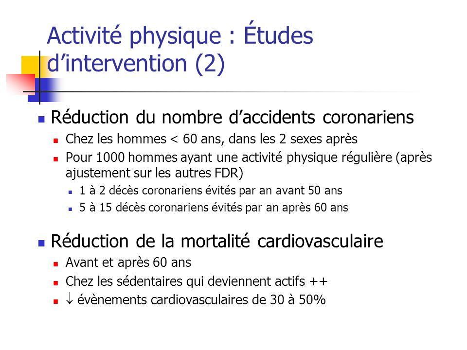 Activité physique : Études dintervention (2) Réduction du nombre daccidents coronariens Chez les hommes < 60 ans, dans les 2 sexes après Pour 1000 hom