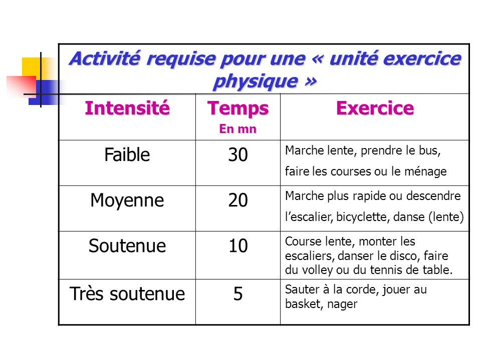 Activité requise pour une « unité exercice physique » IntensitéTemps En mn Exercice Faible30 Marche lente, prendre le bus, faire les courses ou le mén