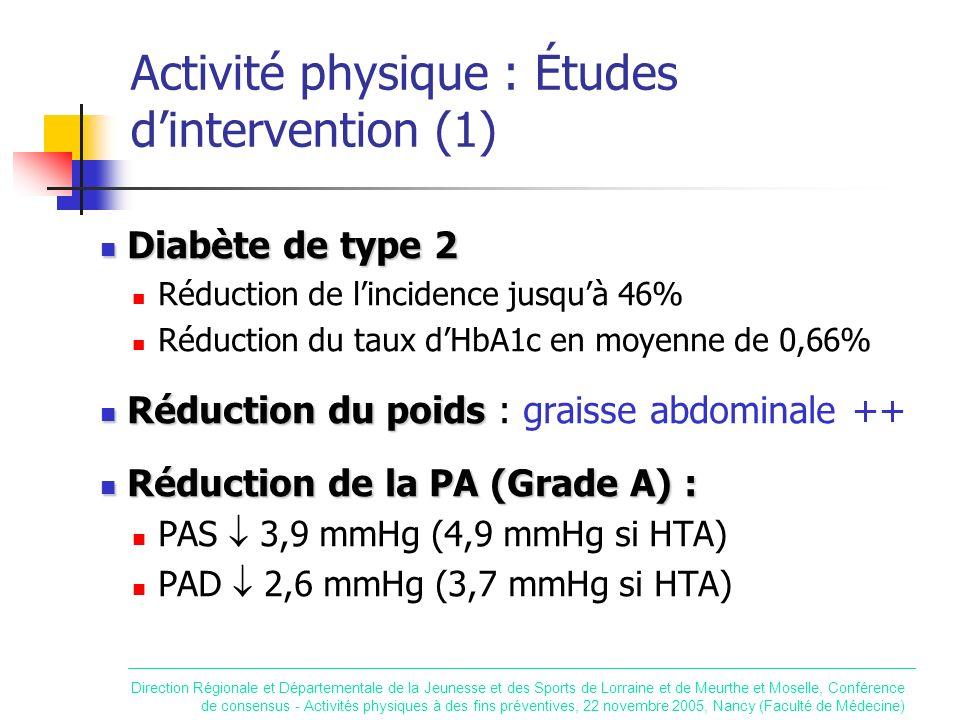 Activité physique : Études dintervention (1) Diabète de type 2 Diabète de type 2 Réduction de lincidence jusquà 46% Réduction du taux dHbA1c en moyenn