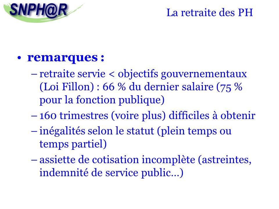 La retraite des PH remarques : –retraite servie < objectifs gouvernementaux (Loi Fillon) : 66 % du dernier salaire (75 % pour la fonction publique) –1