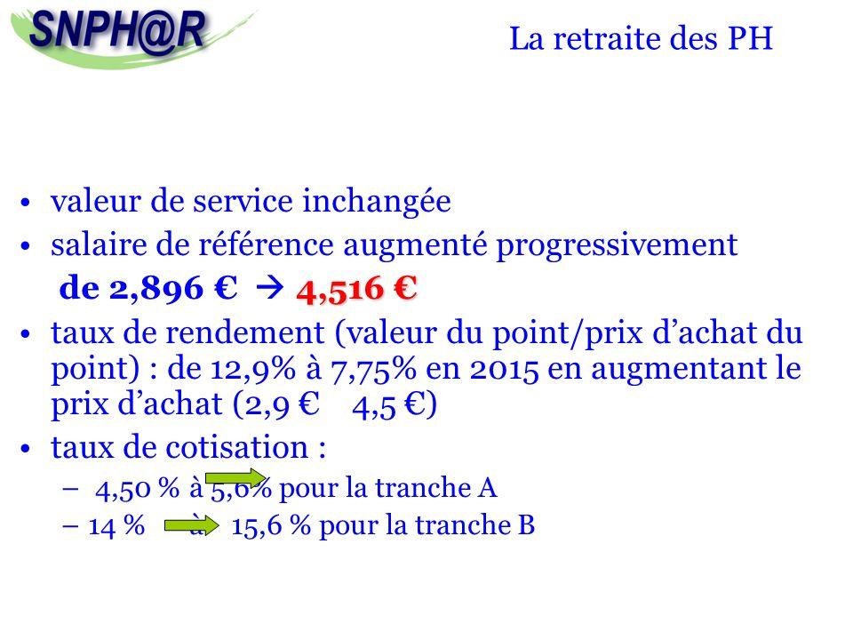 La retraite des PH valeur de service inchangée salaire de référence augmenté progressivement 4,516 de 2,896 4,516 taux de rendement (valeur du point/p