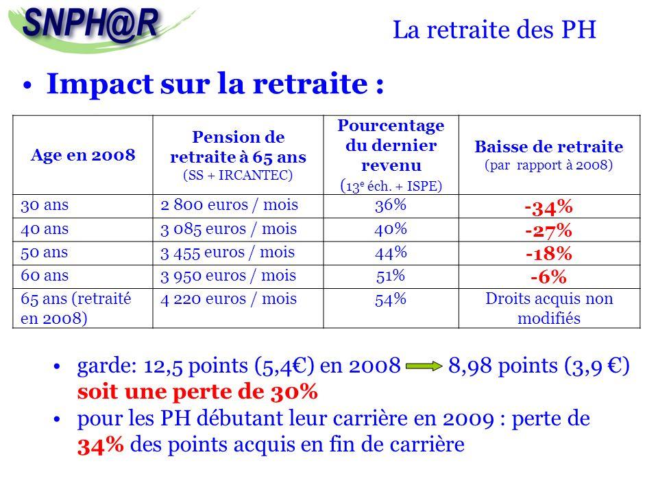 La retraite des PH Impact sur la retraite : Age en 2008 Pension de retraite à 65 ans (SS + IRCANTEC) Pourcentage du dernier revenu ( 13 e éch. + ISPE)