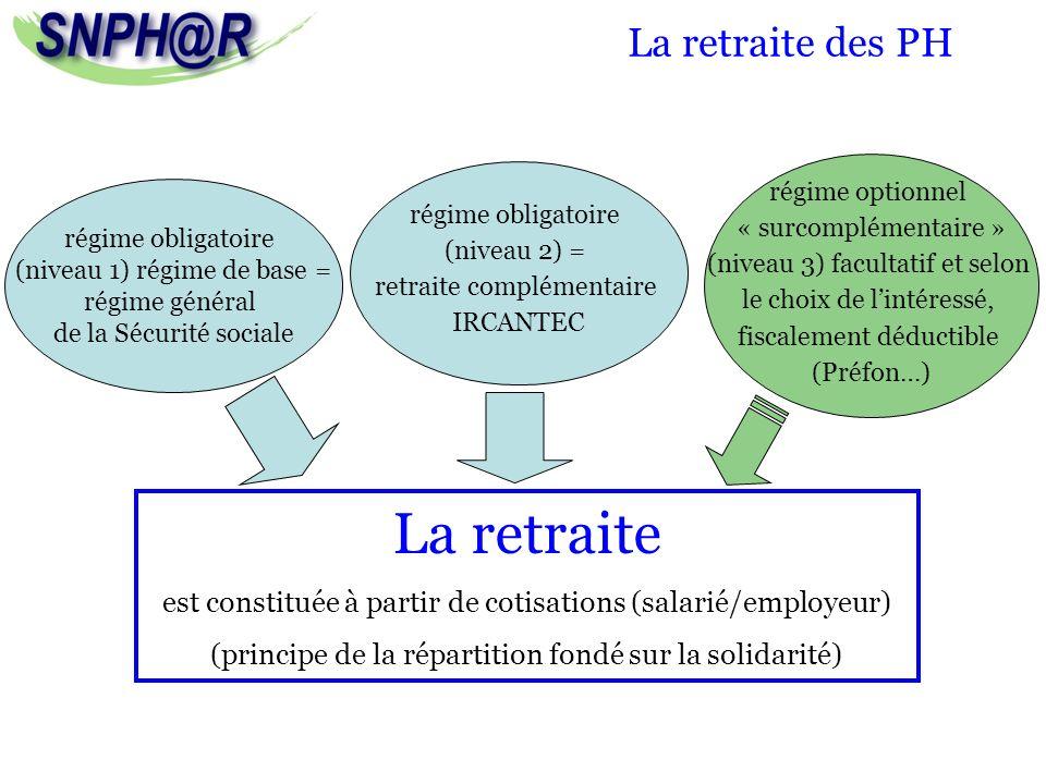 La retraite des PH régime obligatoire (niveau 1) régime de base = régime général de la Sécurité sociale régime obligatoire (niveau 2) = retraite compl