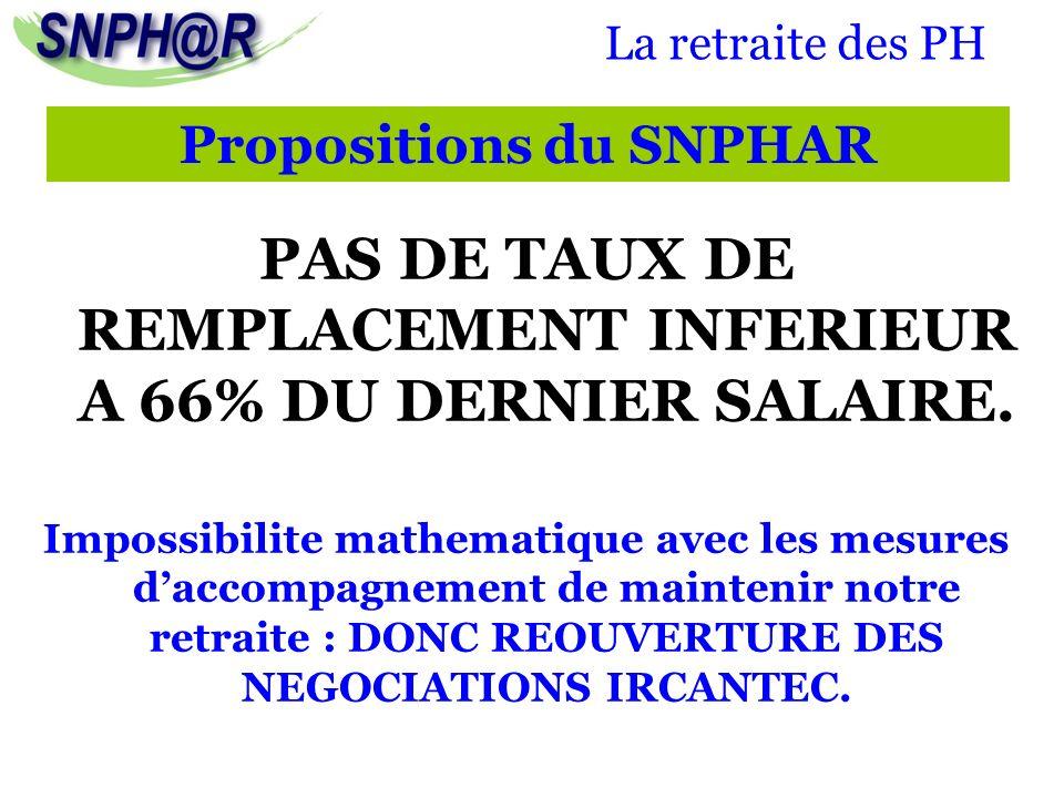 La retraite des PH PAS DE TAUX DE REMPLACEMENT INFERIEUR A 66% DU DERNIER SALAIRE. Impossibilite mathematique avec les mesures daccompagnement de main