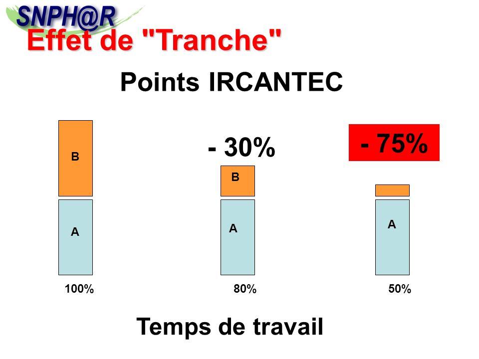 100%80%50% A A A B Temps de travail - 30% Points IRCANTEC - 75% B Effet de