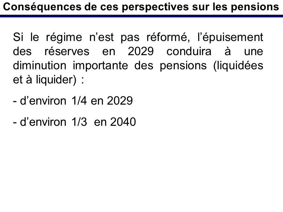 Conséquences de ces perspectives sur les pensions Si le régime nest pas réformé, lépuisement des réserves en 2029 conduira à une diminution importante des pensions (liquidées et à liquider) : - denviron 1/4 en 2029 - denviron 1/3 en 2040