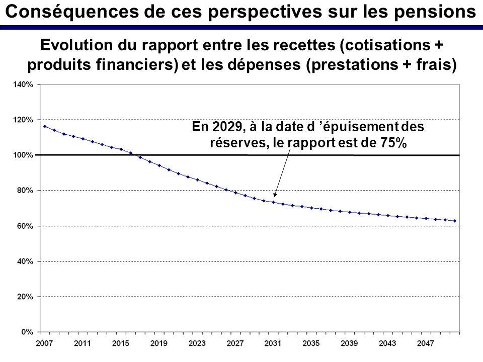 Conséquences de ces perspectives sur les pensions Evolution du rapport entre les recettes (cotisations + produits financiers) et les dépenses (prestations + frais) En 2029, à la date d épuisement des réserves, le rapport est de 75%