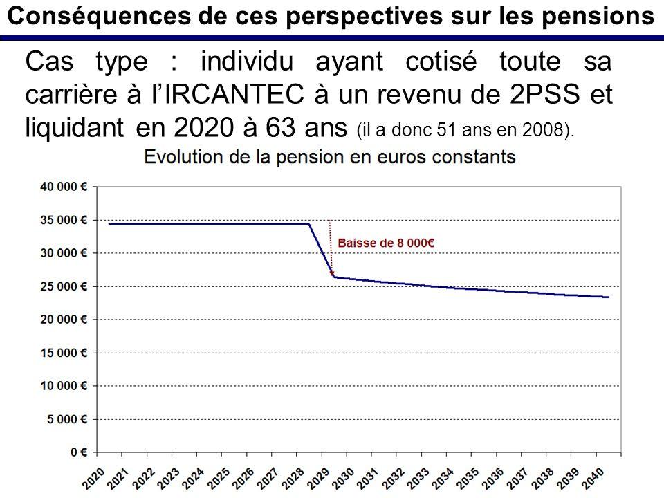 Conséquences de ces perspectives sur les pensions Cas type : individu ayant cotisé toute sa carrière à lIRCANTEC à un revenu de 2PSS et liquidant en 2020 à 63 ans (il a donc 51 ans en 2008).