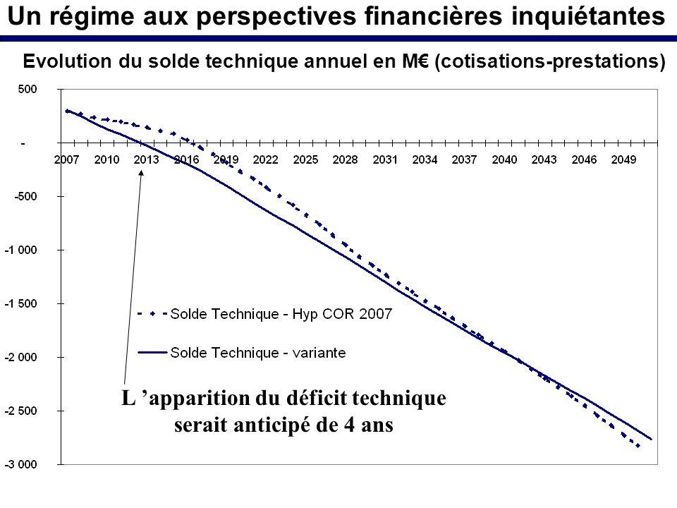 Un régime aux perspectives financières inquiétantes L apparition du déficit technique serait anticipé de 4 ans Evolution du solde technique annuel en M (cotisations-prestations)