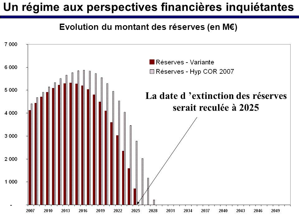 Un régime aux perspectives financières inquiétantes La date d extinction des réserves serait reculée à 2025 Evolution du montant des réserves (en M)