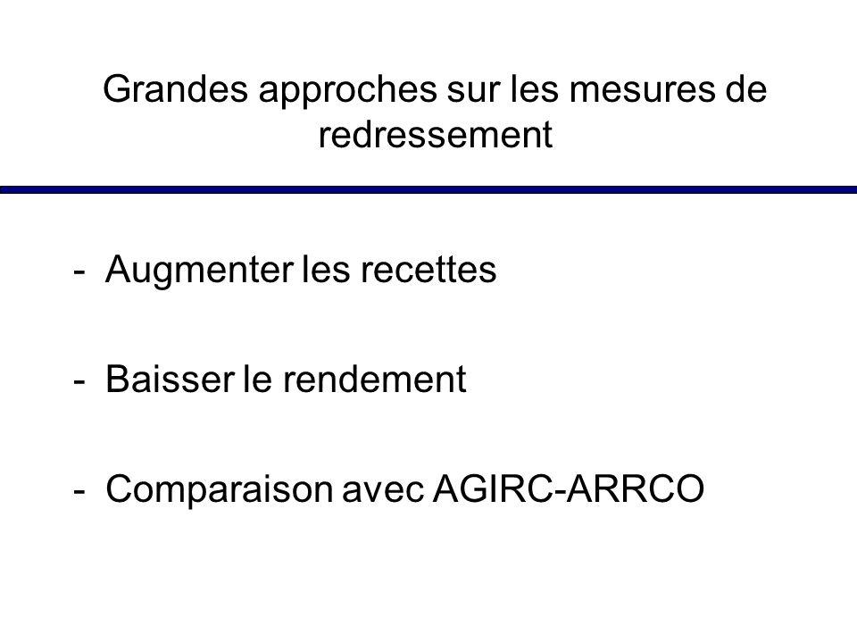 Grandes approches sur les mesures de redressement -Augmenter les recettes -Baisser le rendement -Comparaison avec AGIRC-ARRCO