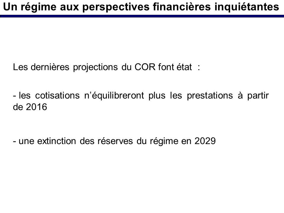 Un régime aux perspectives financières inquiétantes Les dernières projections du COR font état : - les cotisations néquilibreront plus les prestations à partir de 2016 - une extinction des réserves du régime en 2029
