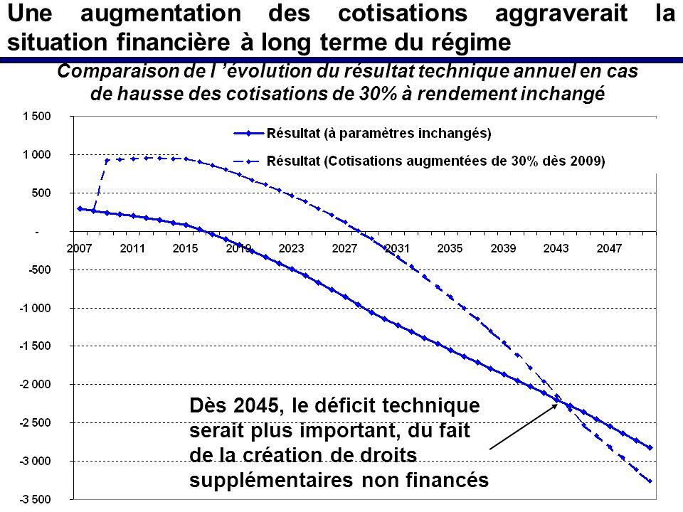 Une augmentation des cotisations aggraverait la situation financière à long terme du régime Comparaison de l évolution du résultat technique annuel en cas de hausse des cotisations de 30% à rendement inchangé Dès 2045, le déficit technique serait plus important, du fait de la création de droits supplémentaires non financés