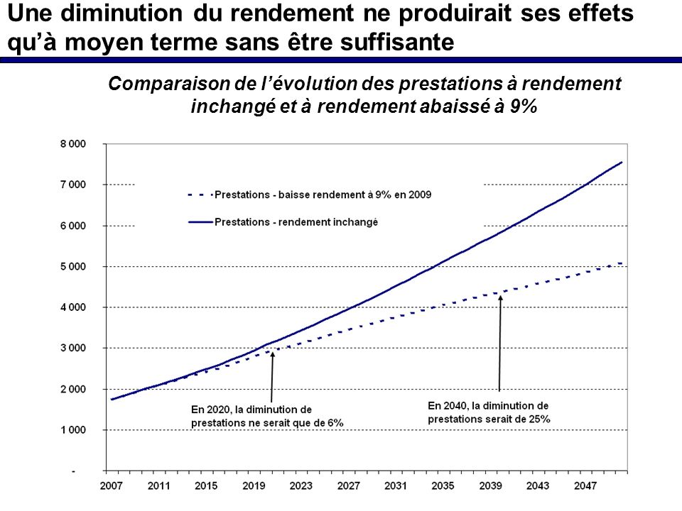 Une diminution du rendement ne produirait ses effets quà moyen terme sans être suffisante Comparaison de lévolution des prestations à rendement inchangé et à rendement abaissé à 9%