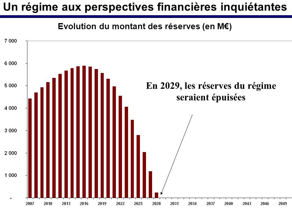 Un régime aux perspectives financières inquiétantes En 2029, les réserves du régime seraient épuisées Evolution du montant des réserves (en M)