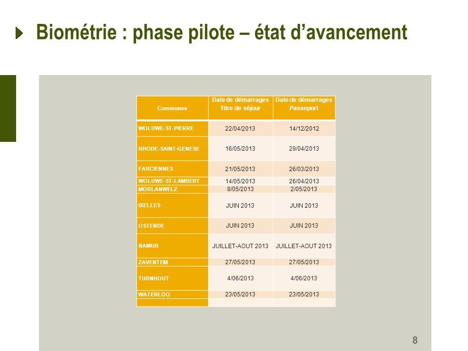 8 Biométrie : phase pilote – état davancement Communes Date de démarrages Titre de séjour Date de démarrages Passeport WOLUWE-ST-PIERRE 22/04/201314/1