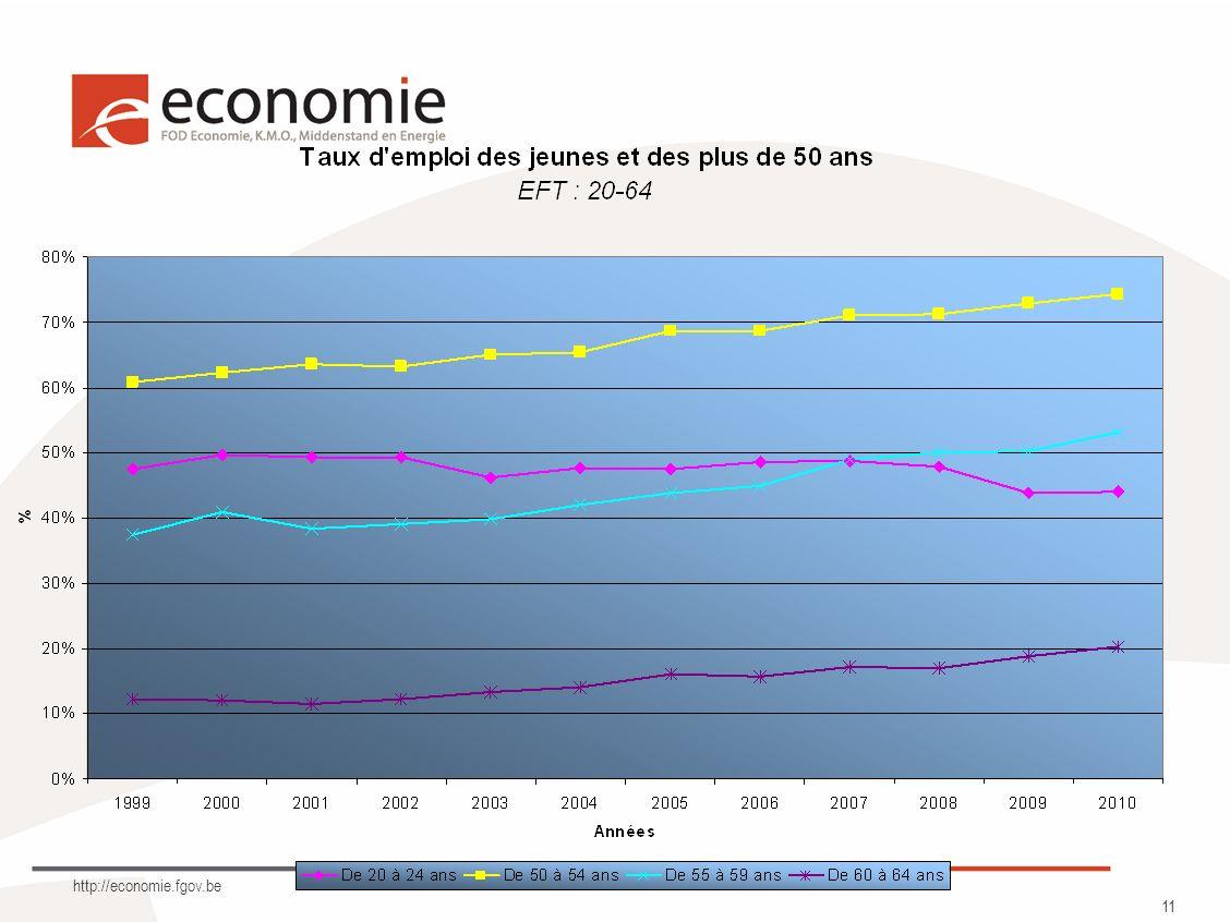 http://economie.fgov.be 11