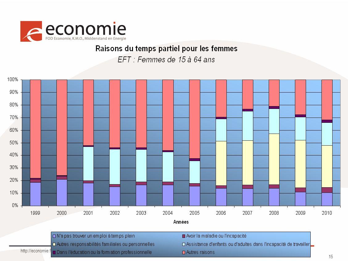 http://economie.fgov.be 15