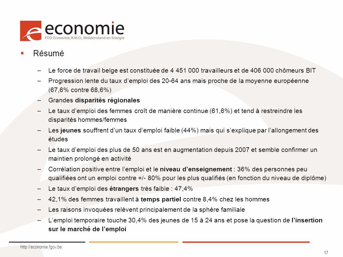 http://economie.fgov.be 17 Résumé –Le force de travail belge est constituée de 4 451 000 travailleurs et de 406 000 chômeurs BIT –Progression lente du