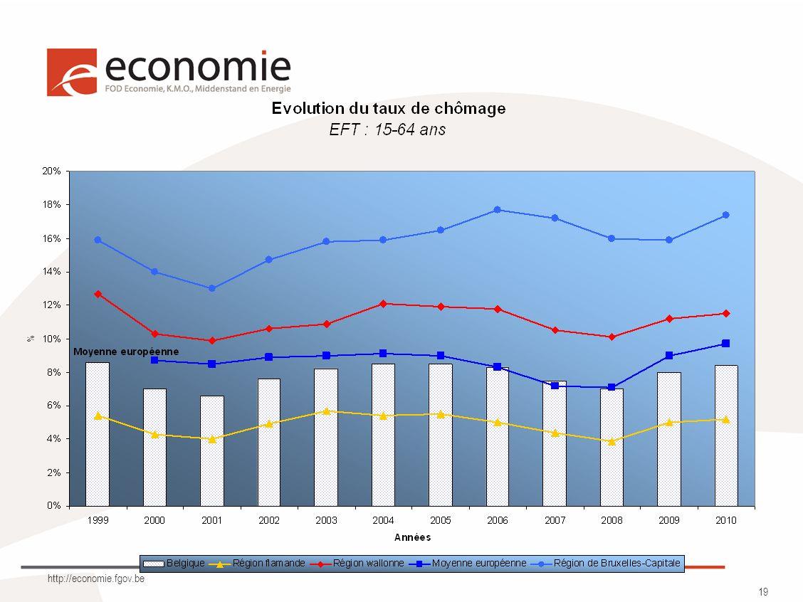 http://economie.fgov.be 19