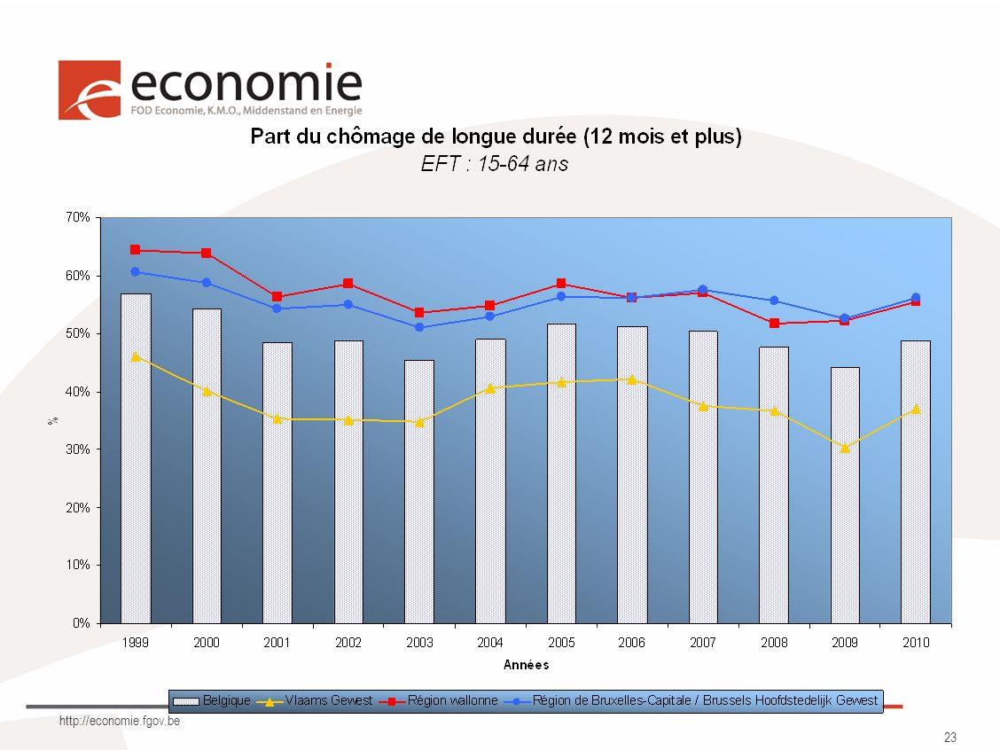 http://economie.fgov.be 23