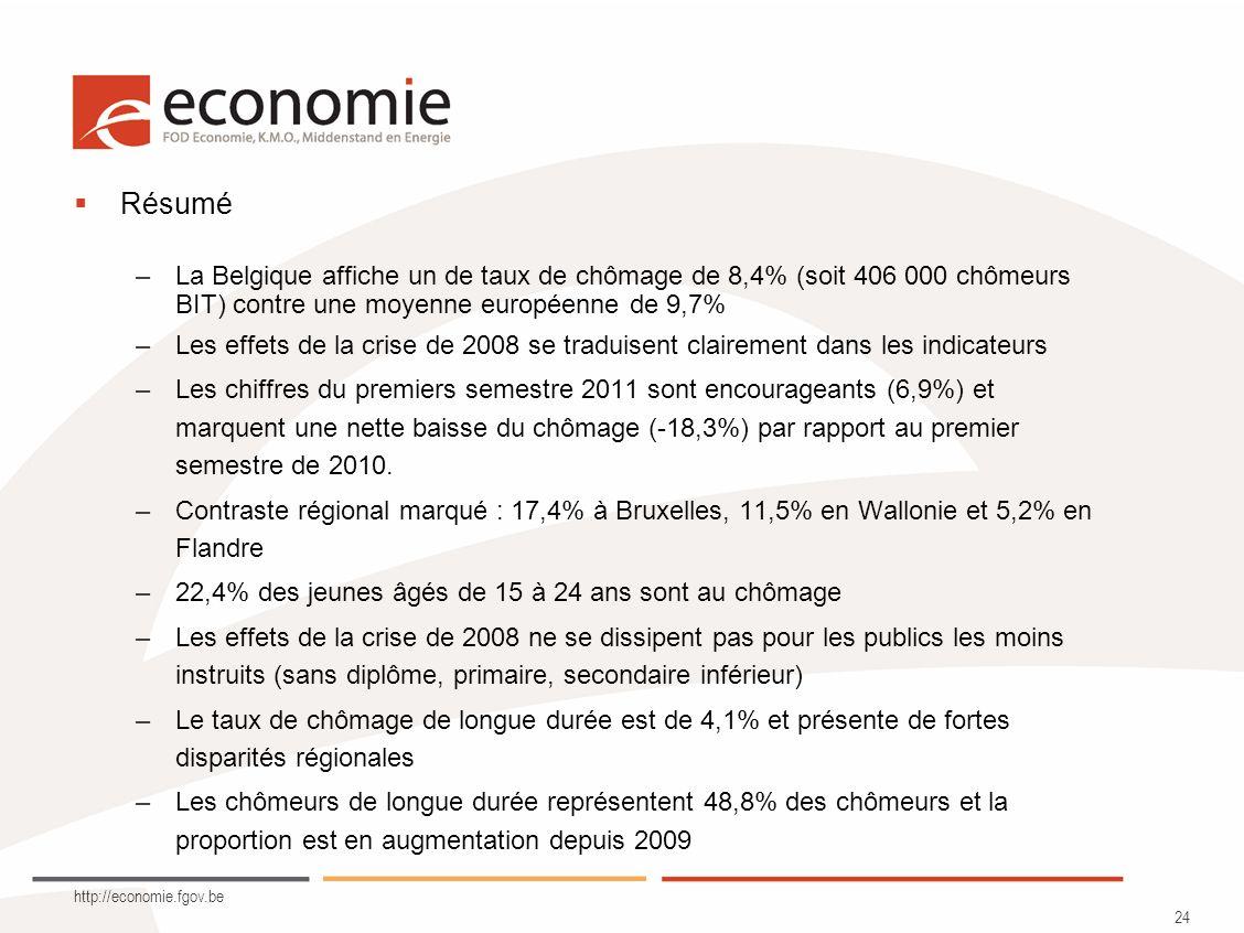 http://economie.fgov.be 24 Résumé –La Belgique affiche un de taux de chômage de 8,4% (soit 406 000 chômeurs BIT) contre une moyenne européenne de 9,7%