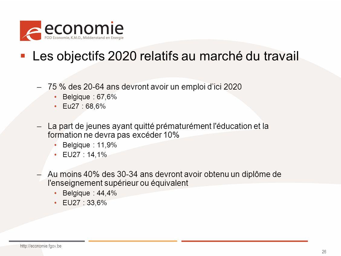 http://economie.fgov.be 26 Les objectifs 2020 relatifs au marché du travail –75 % des 20-64 ans devront avoir un emploi dici 2020 Belgique : 67,6% Eu2