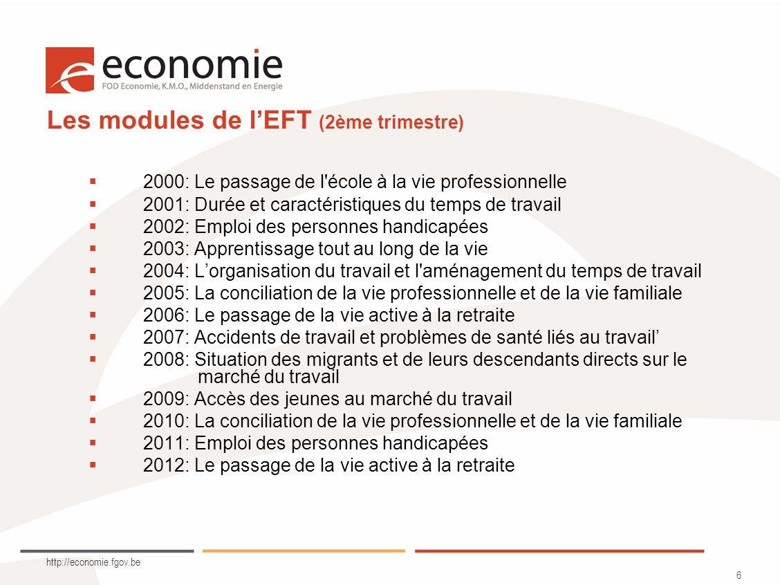 http://economie.fgov.be 17 Résumé –Le force de travail belge est constituée de 4 451 000 travailleurs et de 406 000 chômeurs BIT –Progression lente du taux demploi des 20-64 ans mais proche de la moyenne européenne (67,6% contre 68,6%) –Grandes disparités régionales –Le taux demploi des femmes croît de manière continue (61,6%) et tend à restreindre les disparités hommes/femmes –Les jeunes souffrent dun taux demploi faible (44%) mais qui sexplique par lallongement des études –Le taux demploi des plus de 50 ans est en augmentation depuis 2007 et semble confirmer un maintien prolongé en activité –Corrélation positive entre lemploi et le niveau denseignement : 36% des personnes peu qualifiées ont un emploi contre +/- 80% pour les plus qualifiés (en fonction du niveau de diplôme) –Le taux demploi des étrangers très faible : 47,4% –42,1% des femmes travaillent à temps partiel contre 8,4% chez les hommes –Les raisons invoquées relèvent principalement de la sphère familiale –Lemploi temporaire touche 30,4% des jeunes de 15 à 24 ans et pose la question de linsertion sur le marché de lemploi
