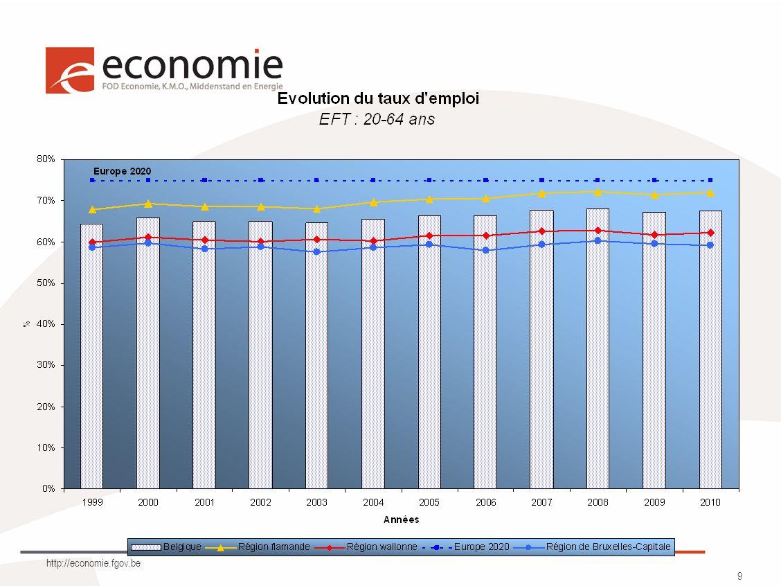 http://economie.fgov.be 20