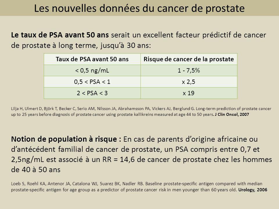 Les nouvelles données du cancer de prostate Le taux de PSA avant 50 ans serait un excellent facteur prédictif de cancer de prostate à long terme, jusq