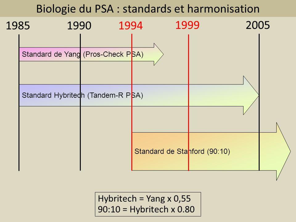 Biologie du PSA : standards et harmonisation Standard de Yang (Pros-Check PSA) Standard Hybritech (Tandem-R PSA) Standard de Stanford (90:10) 19851990