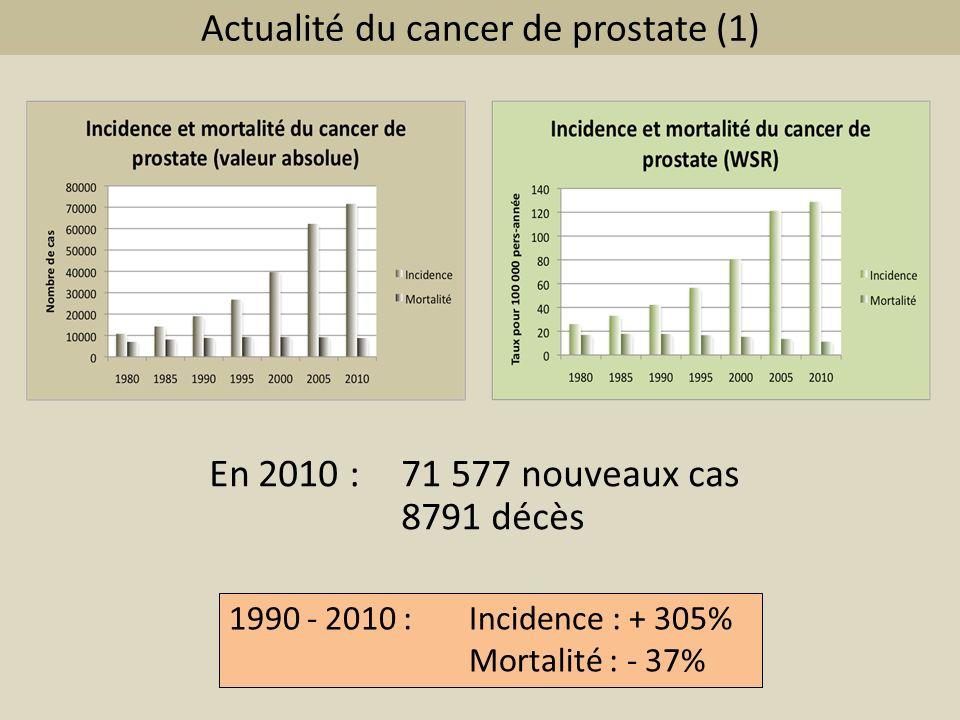 Actualité du cancer de prostate (2) 1 er cancer en fréquence 34% des cancers de lhomme (19,5% de tous les cancers) Touche 1 homme sur 6 entre 60 et 79 ans 3 ème cause de décès par cancer chez lhomme Coût : 600 à 700 millions dEuros par an 7 à 8 millions de dosages du PSA en France en 2010 Dont 30% sont prescrits après 75 ans…