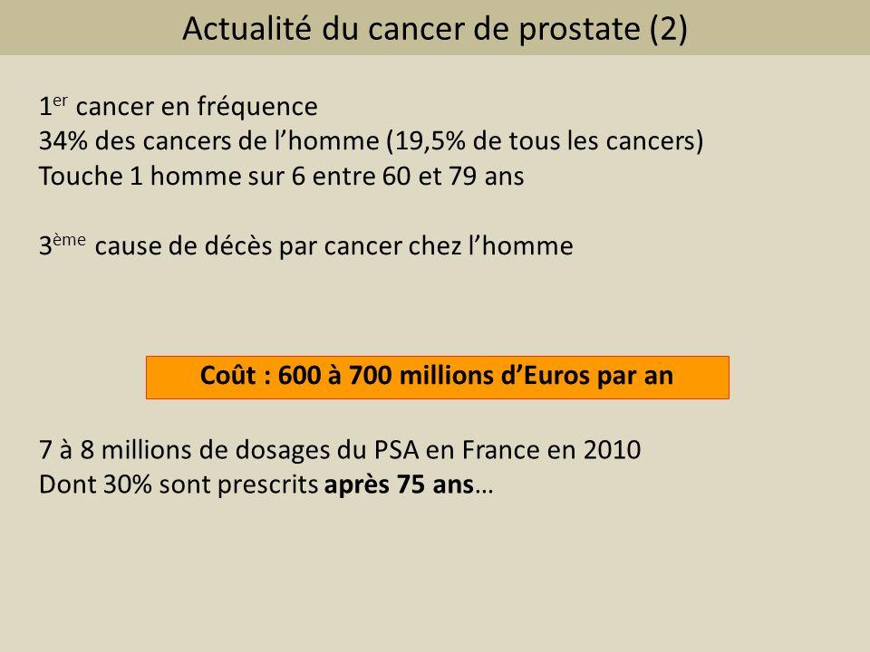 Actualité du cancer de prostate (2) 1 er cancer en fréquence 34% des cancers de lhomme (19,5% de tous les cancers) Touche 1 homme sur 6 entre 60 et 79