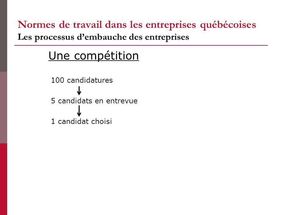 Normes de travail dans les entreprises québécoises Les processus dembauche des entreprises 100 candidatures 5 candidats en entrevue 1 candidat choisi Une compétition
