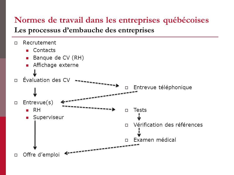 Normes de travail dans les entreprises québécoises Les processus dembauche des entreprises Recrutement Contacts Banque de CV (RH) Affichage externe Év