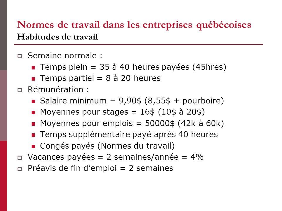 Normes de travail dans les entreprises québécoises Habitudes de travail Semaine normale : Temps plein = 35 à 40 heures payées (45hres) Temps partiel = 8 à 20 heures Rémunération : Salaire minimum = 9,90$ (8,55$ + pourboire) Moyennes pour stages = 16$ (10$ à 20$) Moyennes pour emplois = 50000$ (42k à 60k) Temps supplémentaire payé après 40 heures Congés payés (Normes du travail) Vacances payées = 2 semaines/année = 4% Préavis de fin demploi = 2 semaines